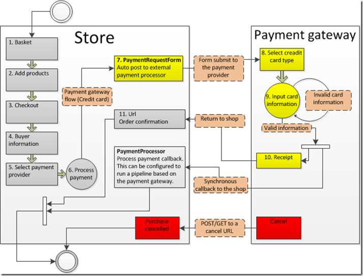 Ucommerce Documentation Integrating Hosted Payment Pages